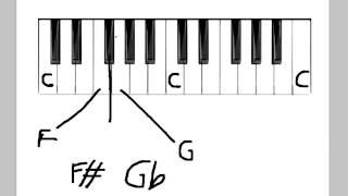 Music Theory: ABRSM Grade 1• Lesson 3